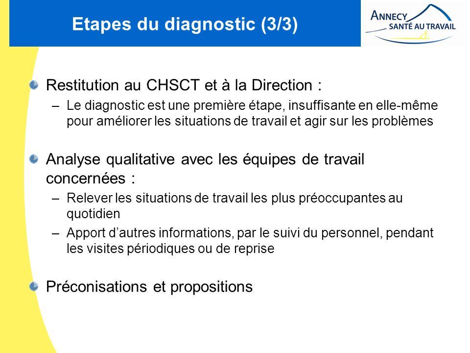 Etapes du diagnostic (3/3) Restitution au CHSCT et à la Direction : –Le diagnostic est une première étape, insuffisante en elle-même pour améliorer le