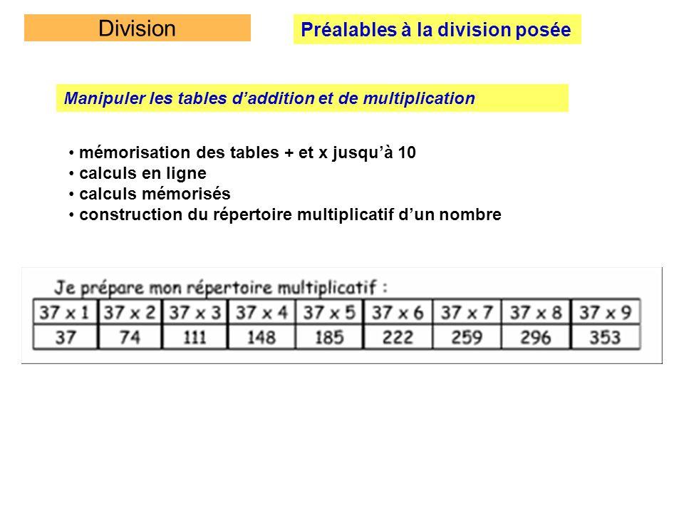 Division Préalables à la division posée Manipuler les tables daddition et de multiplication mémorisation des tables + et x jusquà 10 calculs en ligne