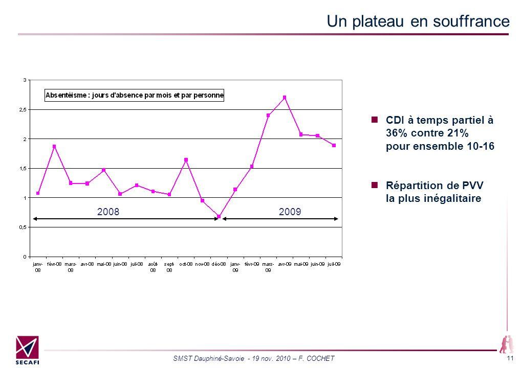 SMST Dauphiné-Savoie - 19 nov. 2010 – F. COCHET 11 Un plateau en souffrance CDI à temps partiel à 36% contre 21% pour ensemble 10-16 Répartition de PV