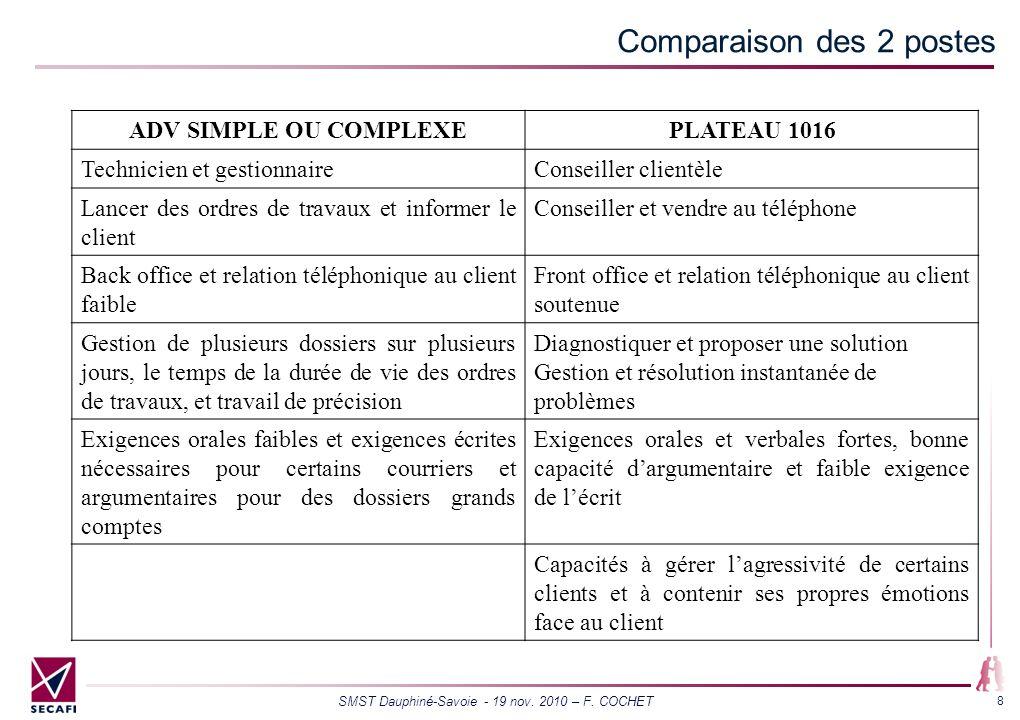 SMST Dauphiné-Savoie - 19 nov. 2010 – F. COCHET 8 Comparaison des 2 postes ADV SIMPLE OU COMPLEXEPLATEAU 1016 Technicien et gestionnaireConseiller cli