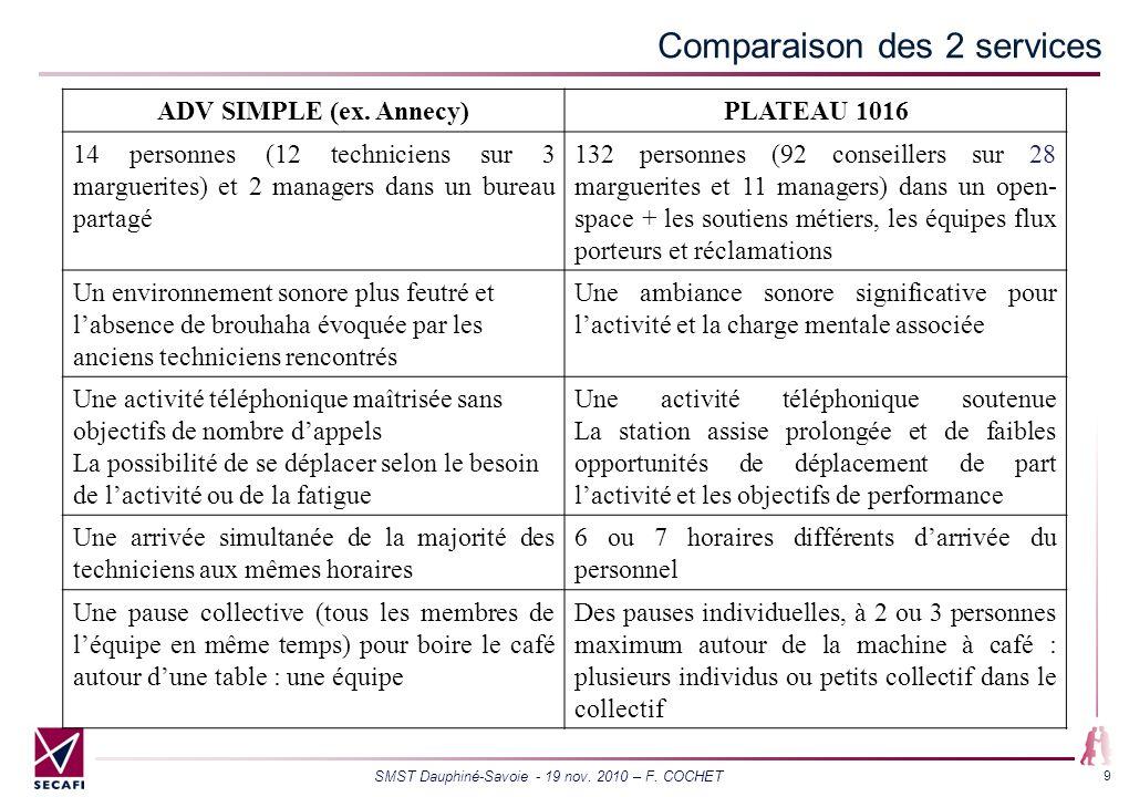SMST Dauphiné-Savoie - 19 nov. 2010 – F. COCHET 9 Comparaison des 2 services ADV SIMPLE (ex. Annecy)PLATEAU 1016 14 personnes (12 techniciens sur 3 ma