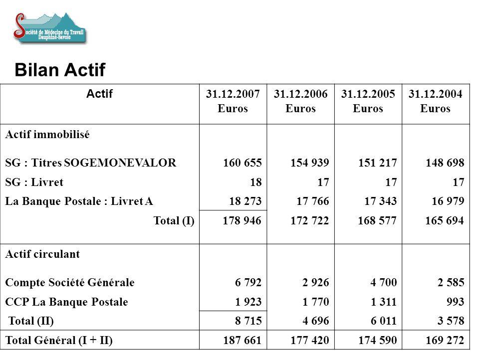 Bilan Passif Passif 31.12.2007 Euros 31.12.2006 Euros 31.12.2005 Euros 31.12.2004 Euros Capitaux propres Réserves177 420174 590169 274169 529 Résultat de lexercice (Bénéfice ou perte) + 10 241+ 2 830+ 5 316- 283 Total (I)187 661177 420174 590169 246 Dettes Financières0000 Dexploitation : SG0000 CCP0000 Total (II)0000 Total Général (I + II)187 661177 420174 590169 246