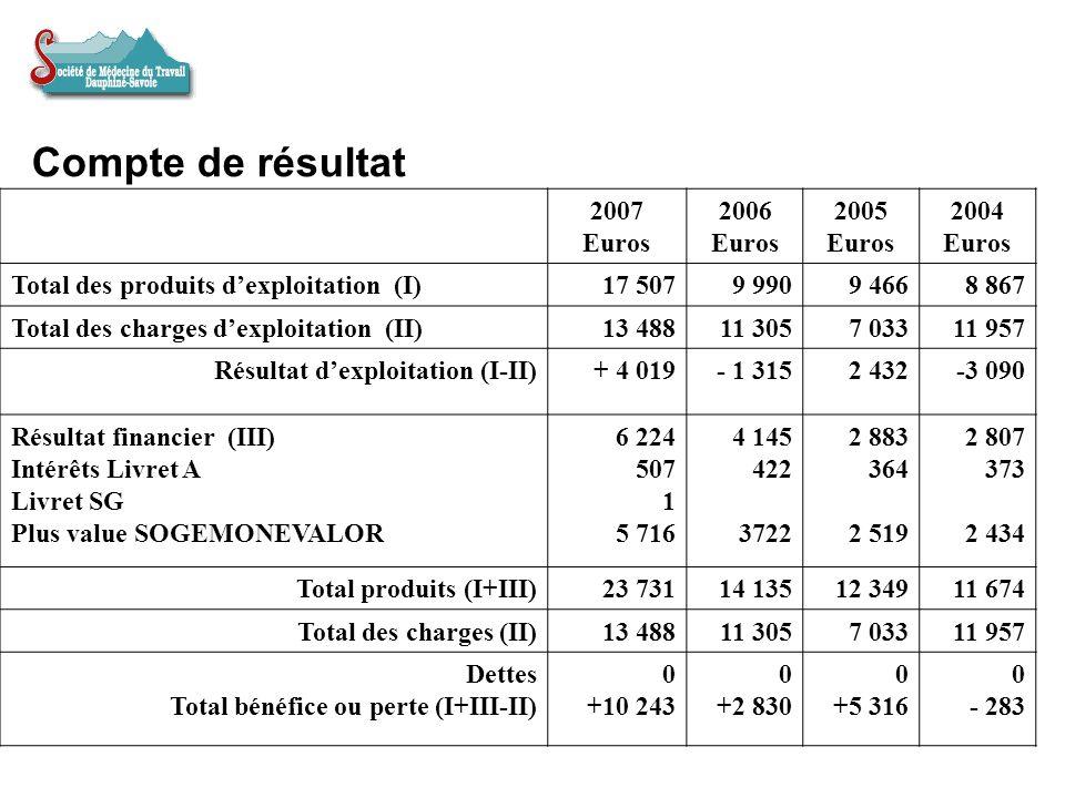 Compte de résultat 2007 Euros 2006 Euros 2005 Euros 2004 Euros Total des produits dexploitation (I)17 5079 9909 4668 867 Total des charges dexploitati