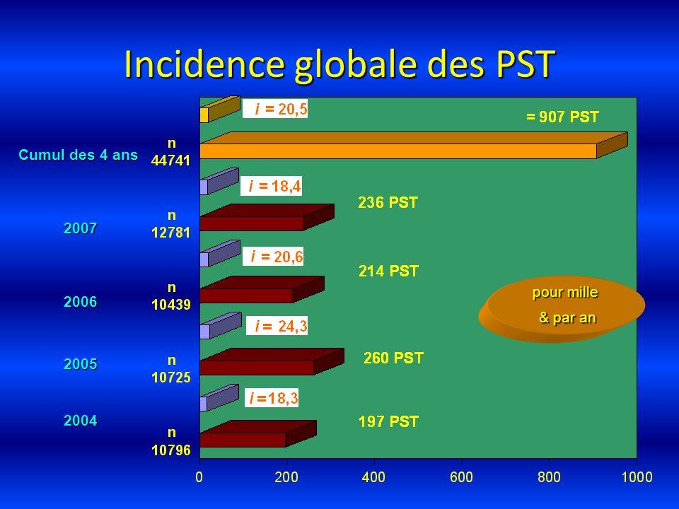 Incidence globale des PST Cumul des 4 ans 2006 2005 pour mille & par an & par an 2007 2004