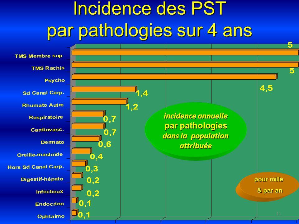11 Incidence des PST par pathologies sur 4 ans pour mille & par an & par an incidence annuelle par pathologies dans la population attribuée