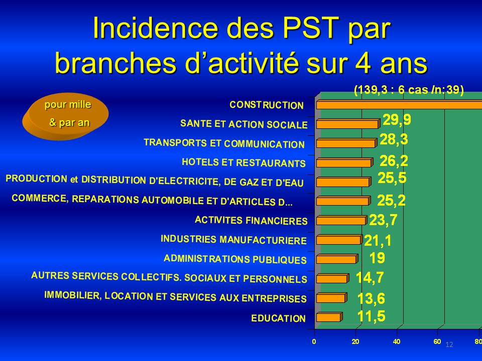 12 Incidence des PST par branches dactivité sur 4 ans pour mille & par an & par an