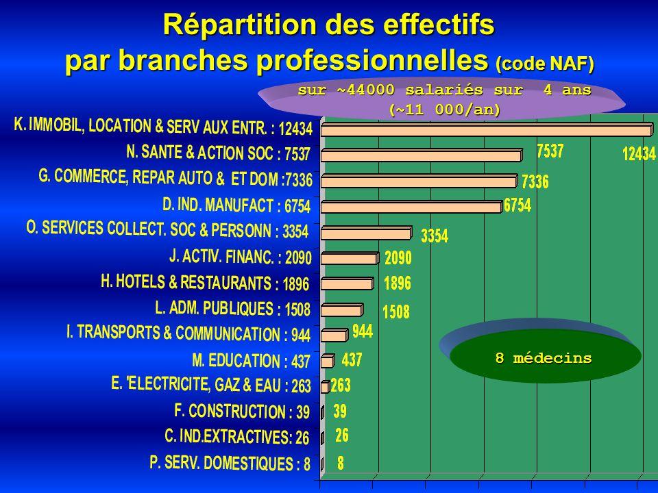 8 médecins sur ~44000 salariés sur 4 ans (~11 000/an) Répartition des effectifs par branches professionnelles (code NAF)