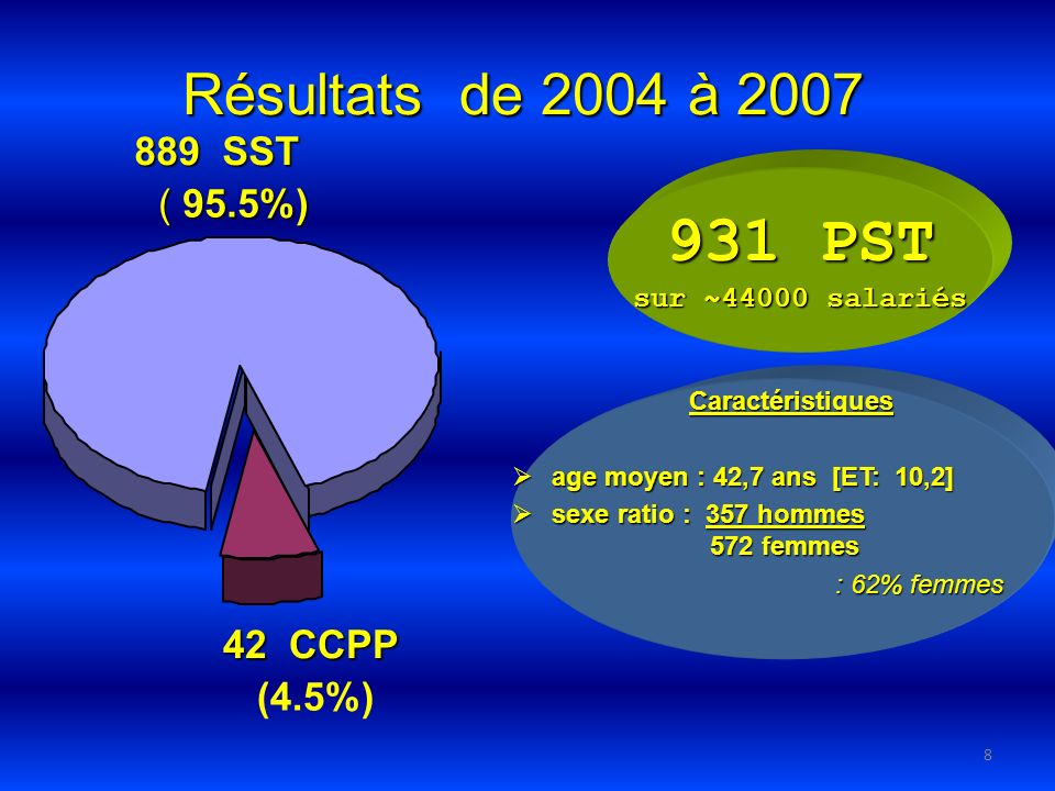 8 42 CCPP (4.5%) 889SST 889 SST ( 95.5%) Résultats de 2004 à 2007 Caractéristiques age moyen : 42,7 ans [ET: 10,2] age moyen : 42,7 ans [ET: 10,2] sexe ratio : 357 hommes sexe ratio : 357 hommes 572 femmes 572 femmes : 62% femmes : 62% femmes 931 PST sur ~44000 salariés