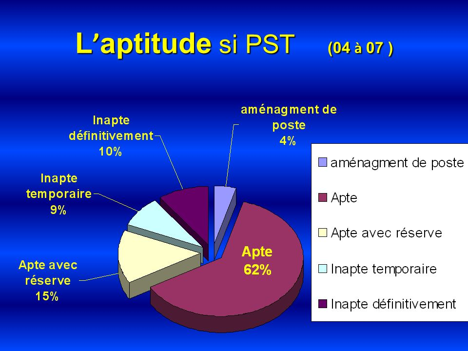 L aptitude si PST (04 à 07 )