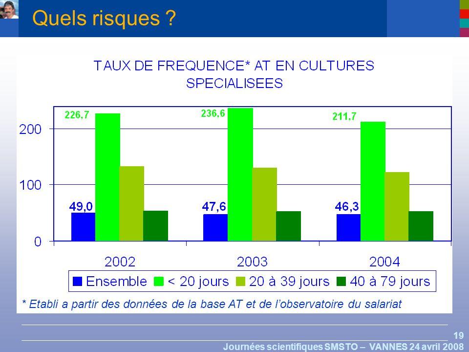 19 Journées scientifiques SMSTO – VANNES 24 avril 2008 * Etabli a partir des données de la base AT et de lobservatoire du salariat Quels risques ?
