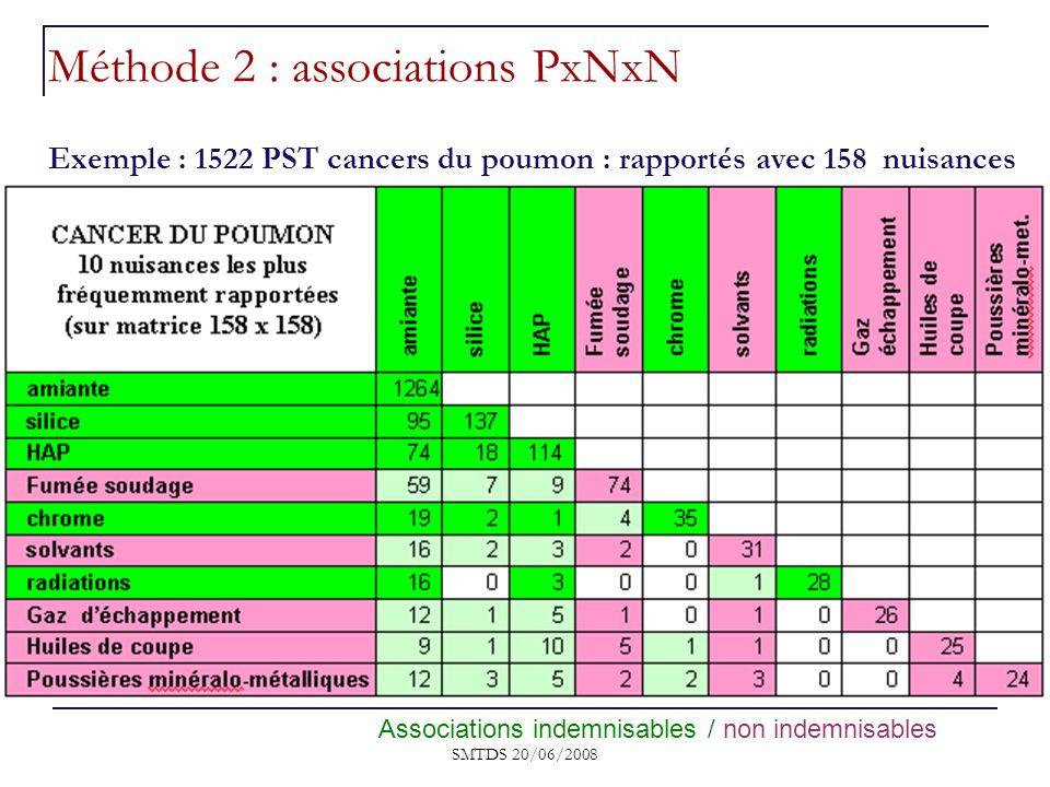 SMTDS 20/06/2008 Exemple : 1522 PST cancers du poumon : rapportés avec 158 nuisances Associations indemnisables / non indemnisables Méthode 2 : associ
