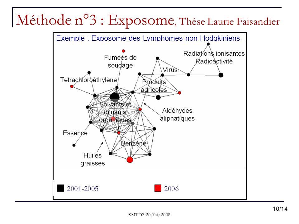 SMTDS 20/06/2008 Méthode n°3 : Exposome, Thèse Laurie Faisandier Exemple : Exposome des Lymphomes non Hodgkiniens 10/14