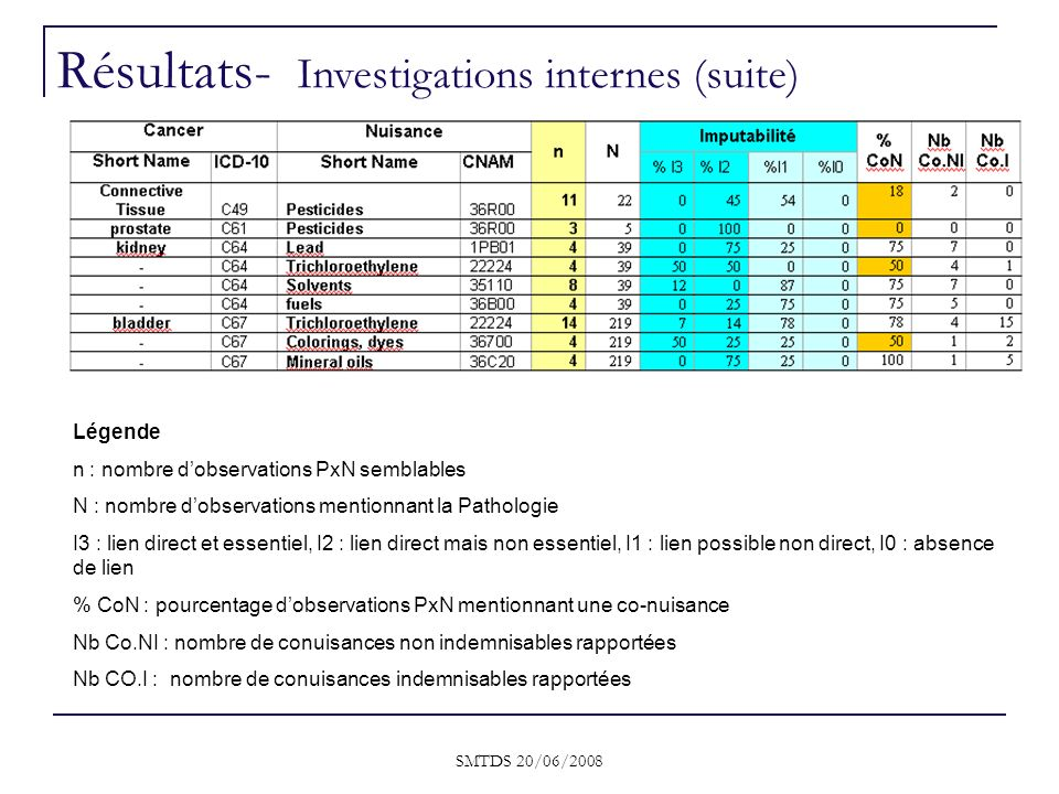 SMTDS 20/06/2008 Légende n : nombre dobservations PxN semblables N : nombre dobservations mentionnant la Pathologie I3 : lien direct et essentiel, I2