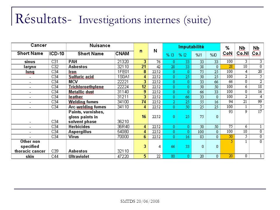 SMTDS 20/06/2008 Résultats- Investigations internes (suite)