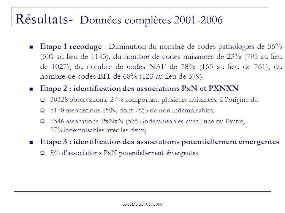 SMTDS 20/06/2008 Etape 1 recodage : Diminution du nombre de codes pathologies de 56% (501 au lieu de 1143), du nombre de codes nuisances de 23% (795 a