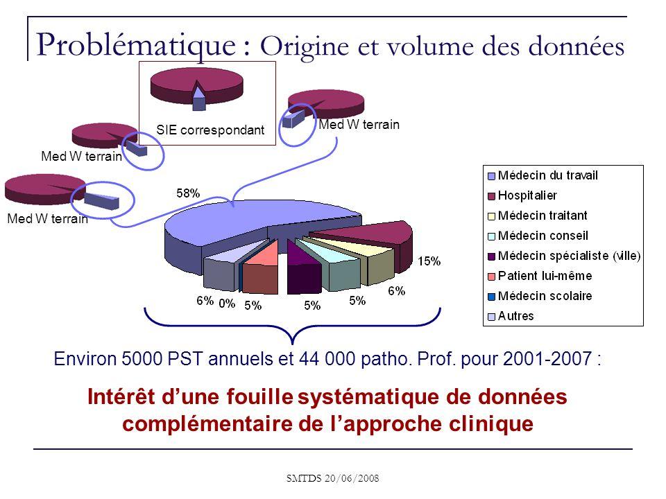 SMTDS 20/06/2008 Problématique : Origine et volume des données Med W terrain SIE correspondant Med W terrain Environ 5000 PST annuels et 44 000 patho.