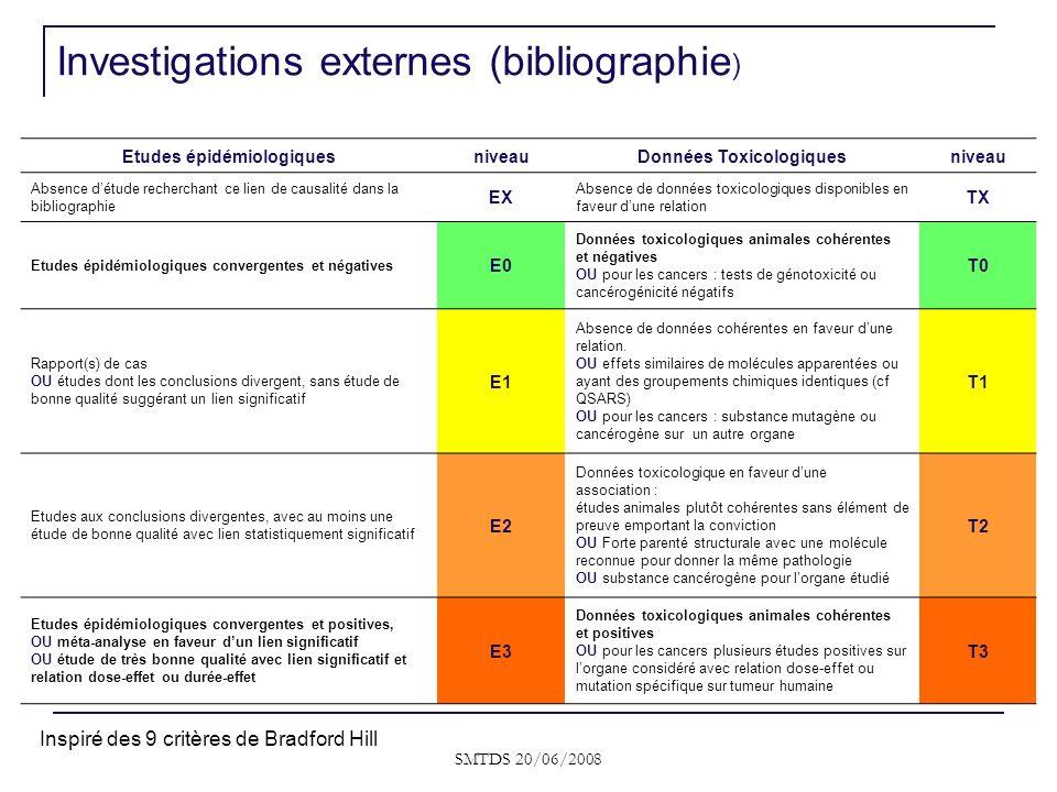 SMTDS 20/06/2008 Etudes épidémiologiquesniveauDonnées Toxicologiquesniveau Absence détude recherchant ce lien de causalité dans la bibliographie EX Ab