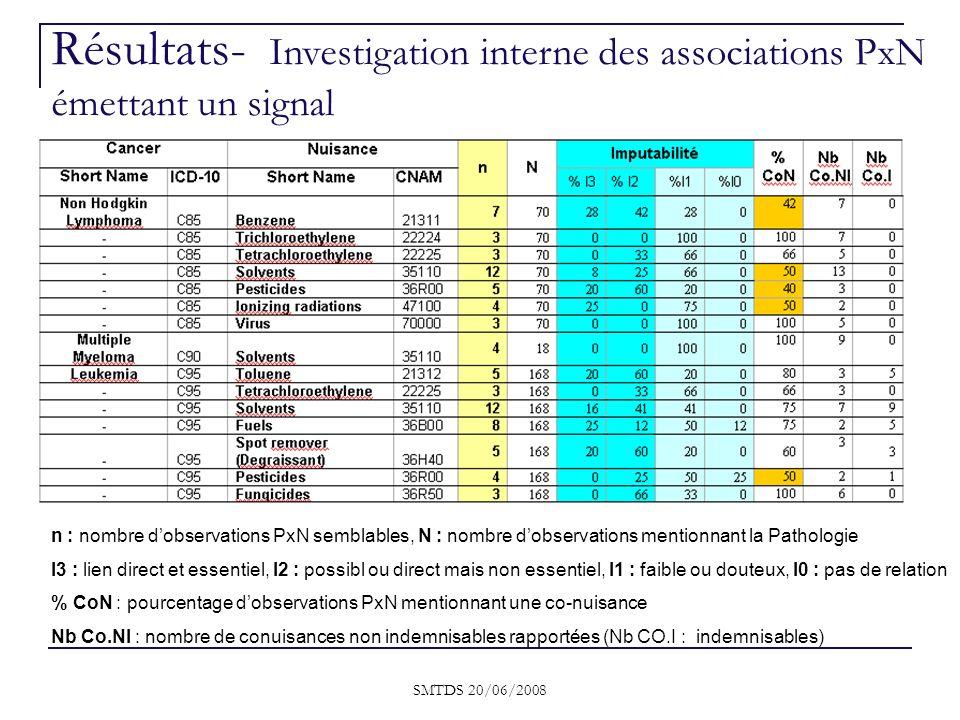 SMTDS 20/06/2008 Résultats- Investigation interne des associations PxN émettant un signal n : nombre dobservations PxN semblables, N : nombre dobserva