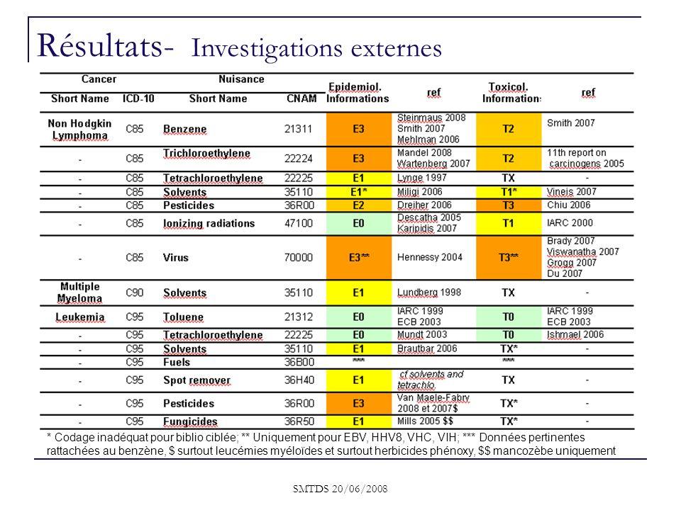 SMTDS 20/06/2008 * Codage inadéquat pour biblio ciblée; ** Uniquement pour EBV, HHV8, VHC, VIH; *** Données pertinentes rattachées au benzène, $ surto