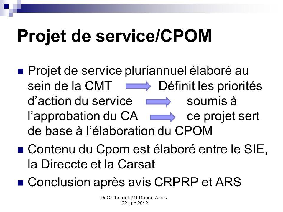 Projet de service/CPOM Projet de service pluriannuel élaboré au sein de la CMTDéfinit les priorités daction du servicesoumis à lapprobation du CA ce p