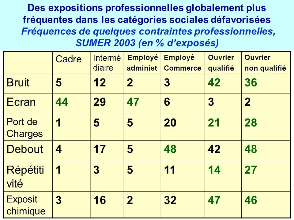 Des expositions professionnelles globalement plus fréquentes dans les catégories sociales défavorisées Fréquences de quelques contraintes professionne