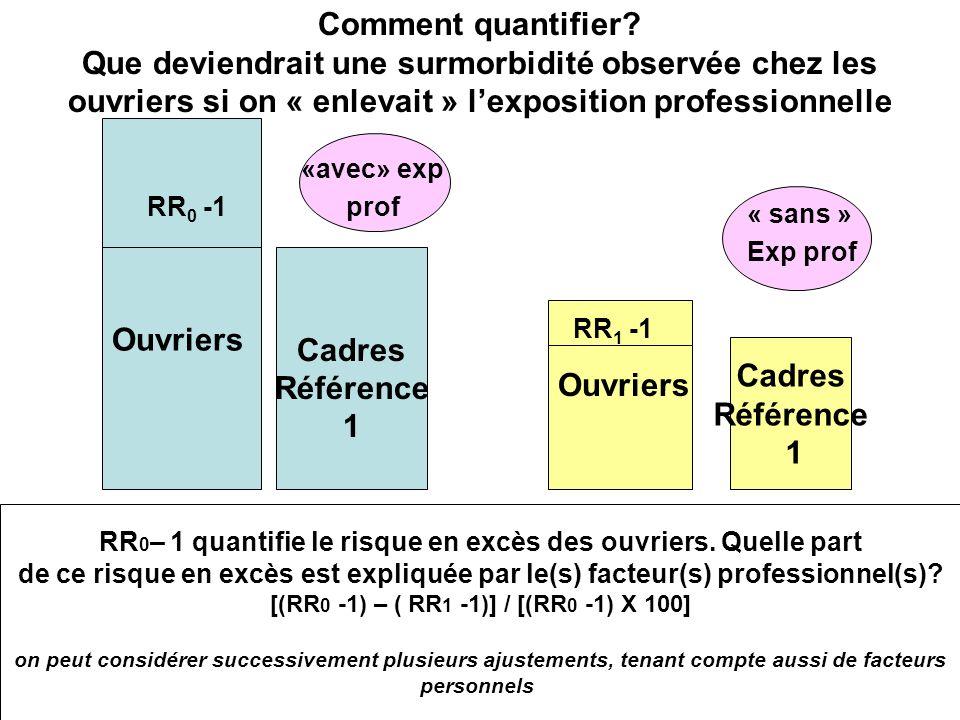 Comment quantifier? Que deviendrait une surmorbidité observée chez les ouvriers si on « enlevait » lexposition professionnelle Cadres Référence 1 Cadr