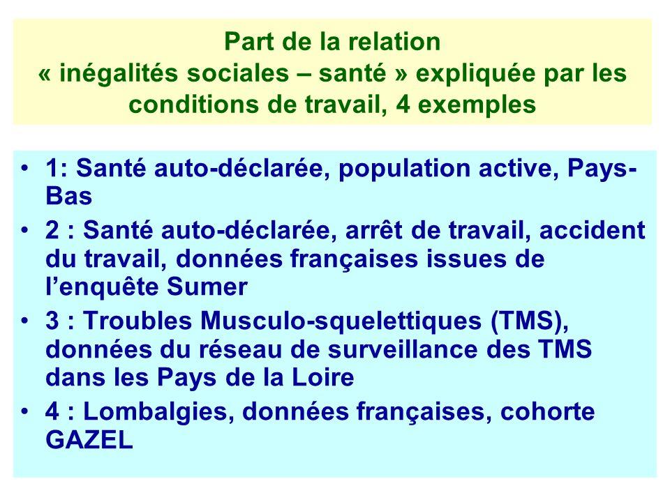 Part de la relation « inégalités sociales – santé » expliquée par les conditions de travail, 4 exemples 1: Santé auto-déclarée, population active, Pay