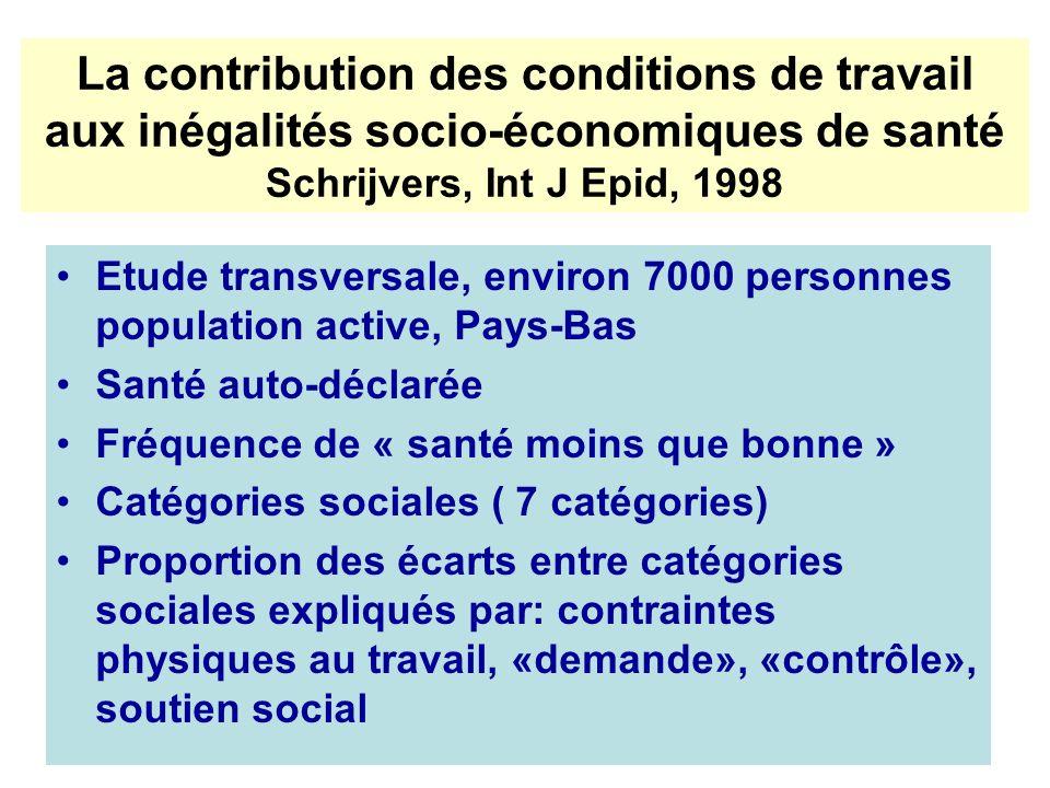 La contribution des conditions de travail aux inégalités socio-économiques de santé Schrijvers, Int J Epid, 1998 Etude transversale, environ 7000 pers