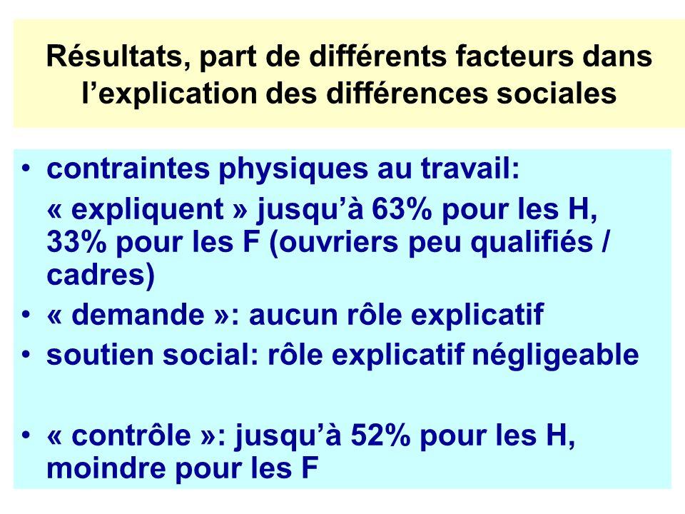 Résultats, part de différents facteurs dans lexplication des différences sociales contraintes physiques au travail: « expliquent » jusquà 63% pour les