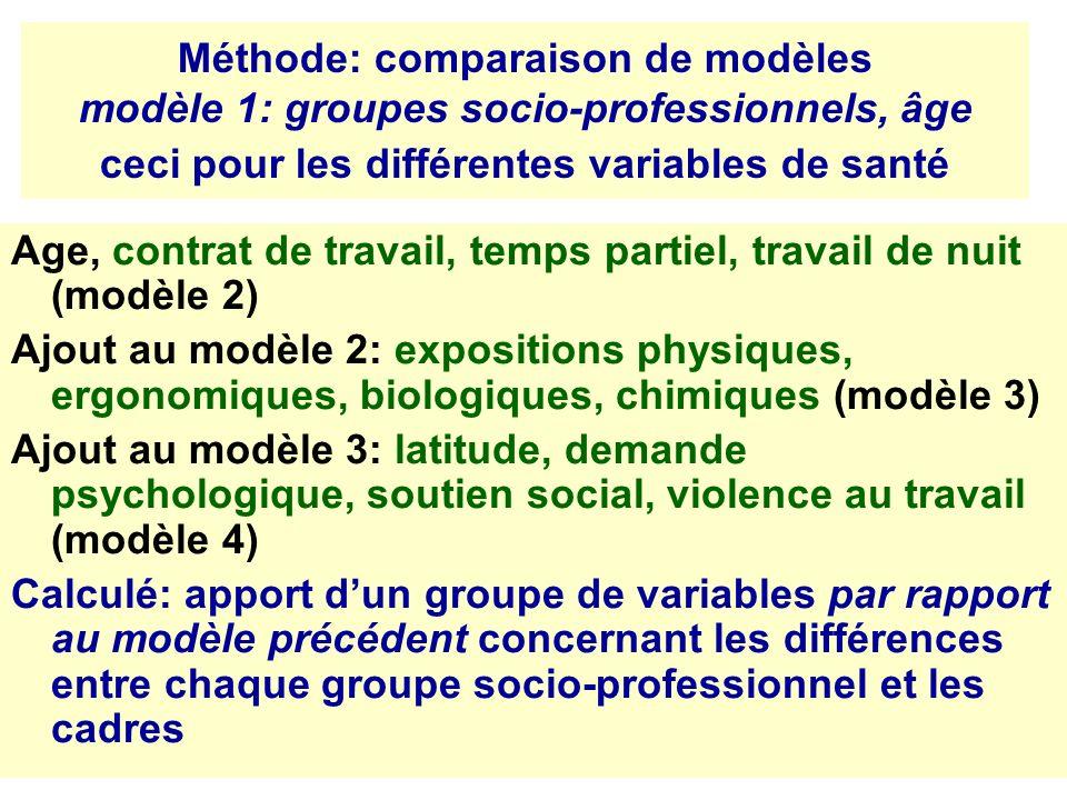 Méthode: comparaison de modèles modèle 1: groupes socio-professionnels, âge ceci pour les différentes variables de santé Age, contrat de travail, temp