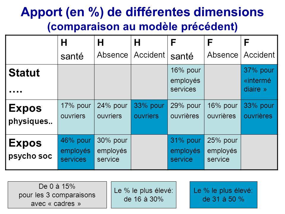 Apport (en %) de différentes dimensions (comparaison au modèle précédent) H santé H Absence H Accident F santé F Absence F Accident Statut …. 16% pour
