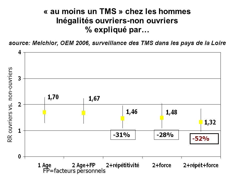 « au moins un TMS » chez les hommes Inégalités ouvriers-non ouvriers % expliqué par… source: Melchior, OEM 2006, surveillance des TMS dans les pays de