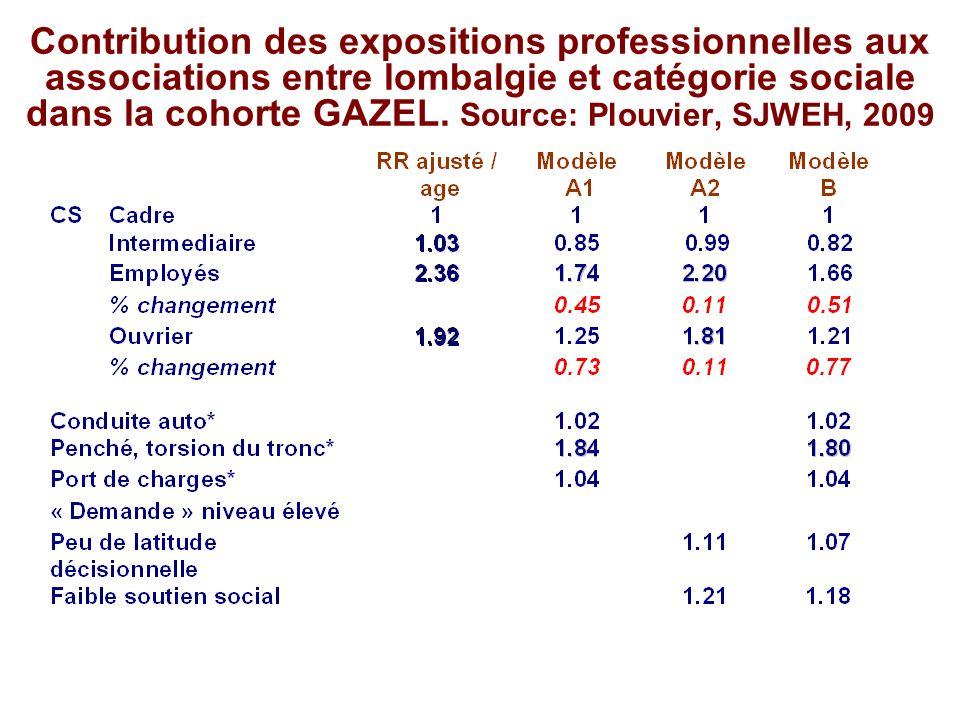 Contribution des expositions professionnelles aux associations entre lombalgie et catégorie sociale dans la cohorte GAZEL. Source: Plouvier, SJWEH, 20