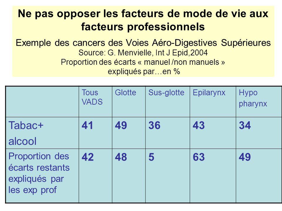 Ne pas opposer les facteurs de mode de vie aux facteurs professionnels Exemple des cancers des Voies Aéro-Digestives Supérieures Source: G. Menvielle,