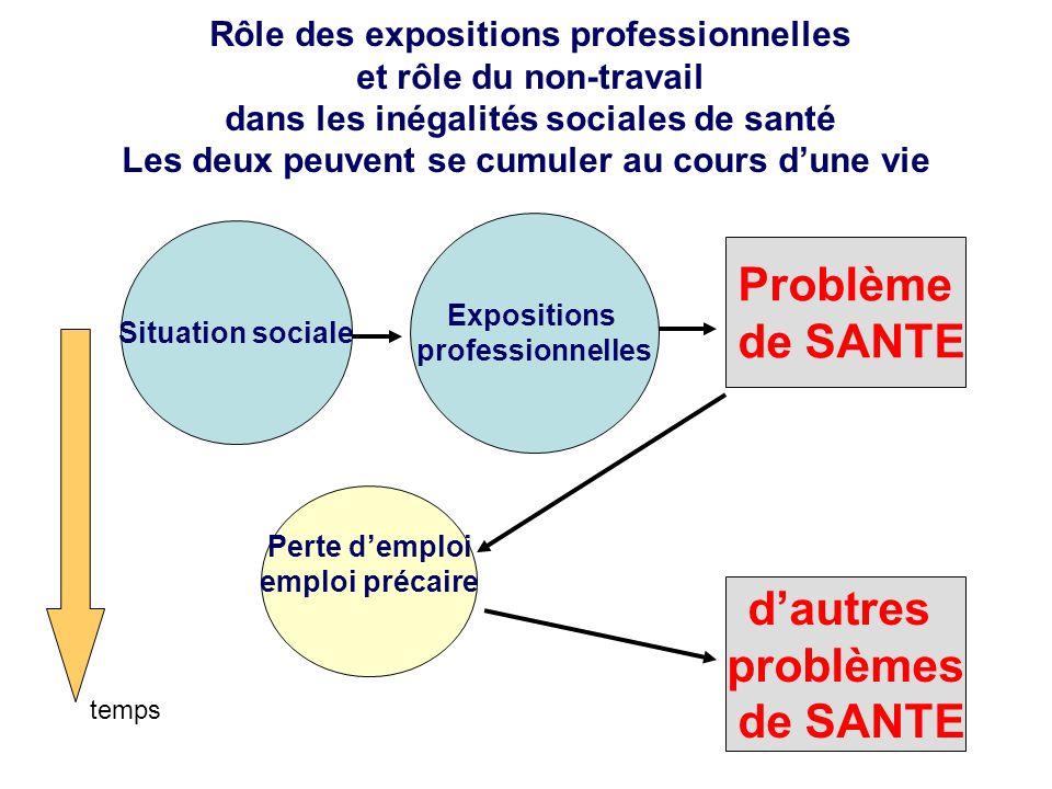 Situation sociale Expositions professionnelles Problème de SANTE Rôle des expositions professionnelles et rôle du non-travail dans les inégalités soci