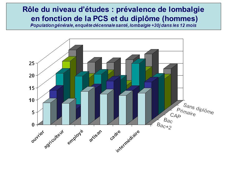 Rôle du niveau détudes : prévalence de lombalgie en fonction de la PCS et du diplôme (hommes) Population générale, enquête décennale santé, lombalgie