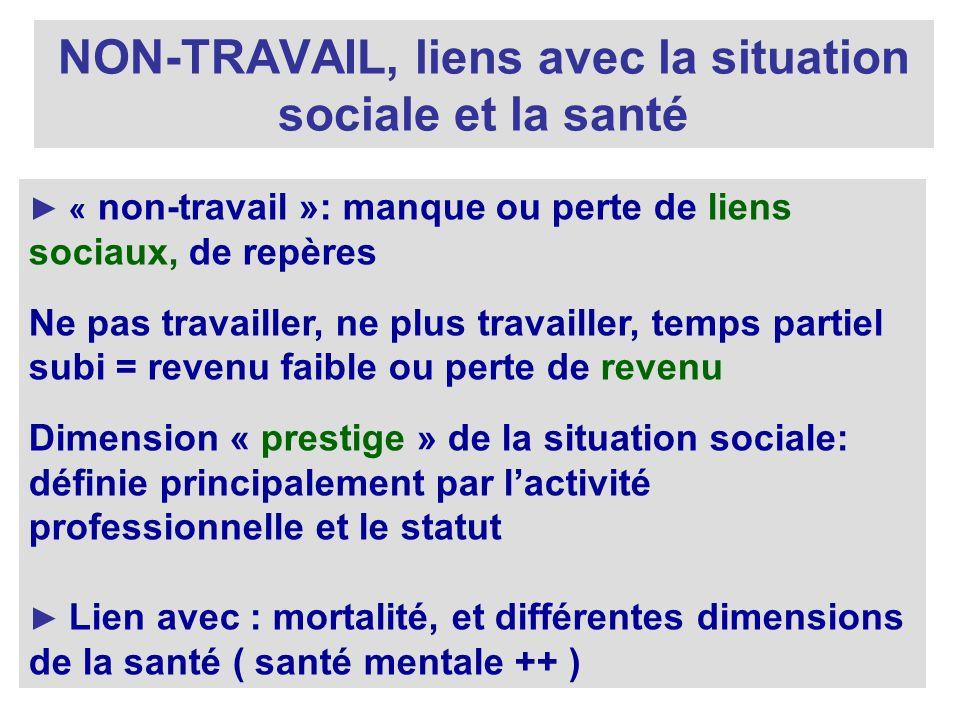 NON-TRAVAIL, liens avec la situation sociale et la santé « non-travail »: manque ou perte de liens sociaux, de repères Ne pas travailler, ne plus trav