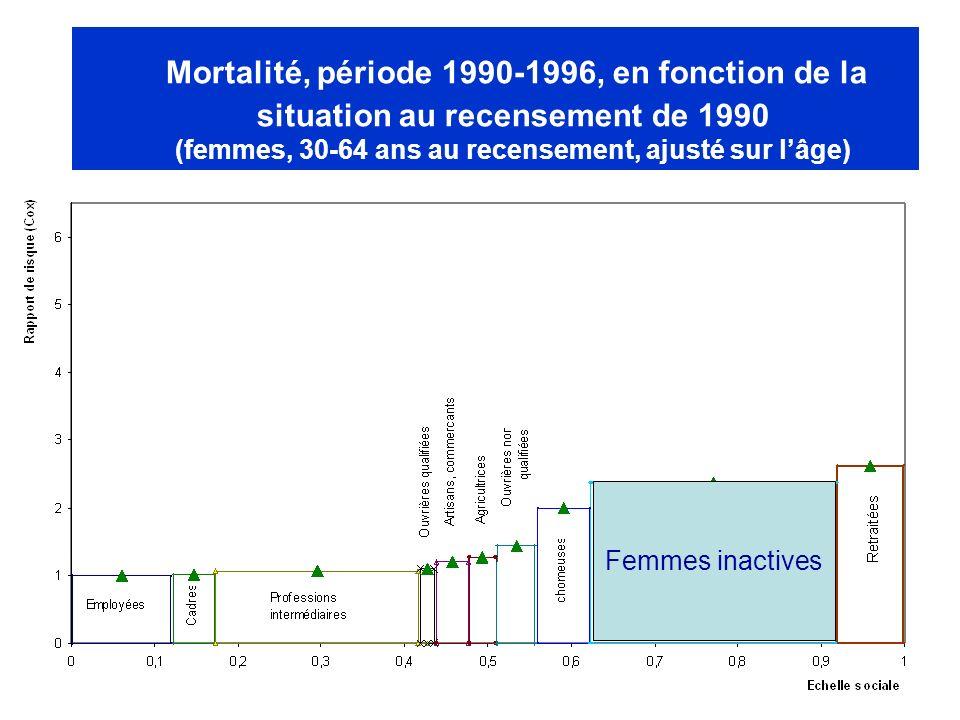 Mortalité, période 1990-1996, en fonction de la situation au recensement de 1990 (femmes, 30-64 ans au recensement, ajusté sur lâge) Femmes inactives
