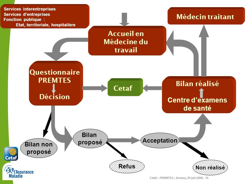 Cetaf – PREMTES – Annecy, 20 juin 2008 - 10 Bilan non proposé Questionnaire PREMTES Décision Bilan réalisé Centre dexamens de santé Bilan proposé Refu