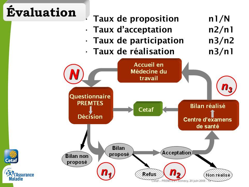 Cetaf – PREMTES – Annecy, 20 juin 2008 - 12 Taux de propositionn1/N Taux dacceptationn2/n1 Taux de participationn3/n2 Taux de réalisationn3/n1 N n1n1n