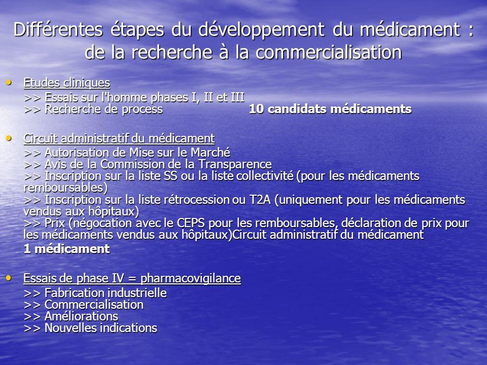 Différentes étapes du développement du médicament : de la recherche à la commercialisation Etudes cliniques Etudes cliniques >> Essais sur l'homme pha