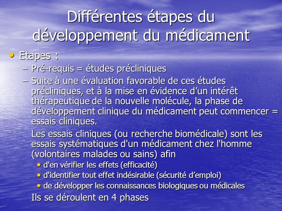 Différentes étapes du développement du médicament Etapes : Etapes : –Pré-requis = études précliniques –Suite à une évaluation favorable de ces études