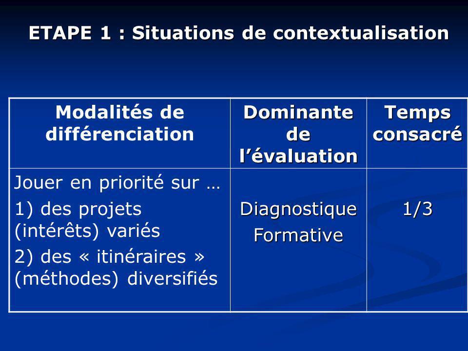 ETAPE 1 : Situations de contextualisation Modalités de différenciation Dominante de lévaluation Temps consacré Jouer en priorité sur … 1) des projets