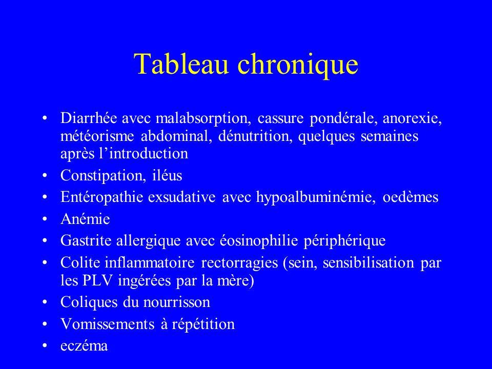 Tableau chronique Diarrhée avec malabsorption, cassure pondérale, anorexie, météorisme abdominal, dénutrition, quelques semaines après lintroduction C