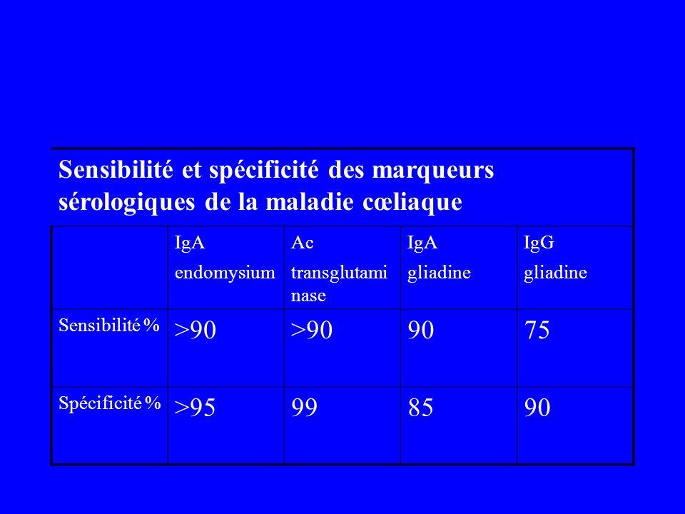 Sensibilité et spécificité des marqueurs sérologiques de la maladie cœliaque IgA endomysium Ac transglutami nase IgA gliadine IgG gliadine Sensibilité