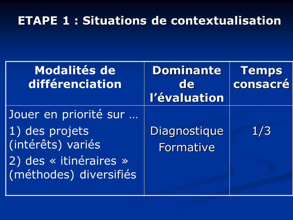 ETAPE 1 : Situations de contextualisation Modalités de différenciation Dominante de lévaluation Temps consacré Jouer en priorité sur … 1) des projets (intérêts) variés 2) des « itinéraires » (méthodes) diversifiésDiagnostiqueFormative1/3