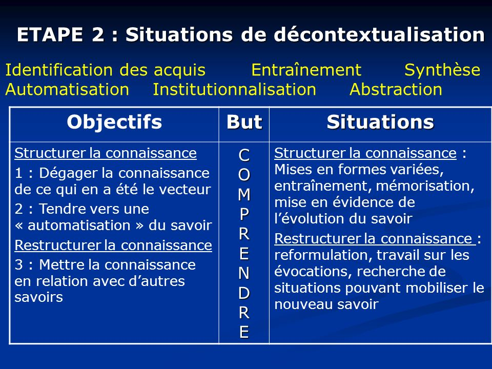 ETAPE 2 : Situations de décontextualisation Identification des acquisEntraînement Synthèse AutomatisationInstitutionnalisationAbstraction ObjectifsBut