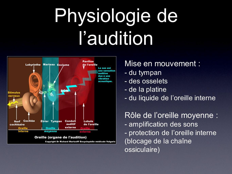 Physiologie de laudition Mise en mouvement : - du tympan - des osselets - de la platine - du liquide de loreille interne Rôle de loreille moyenne : -