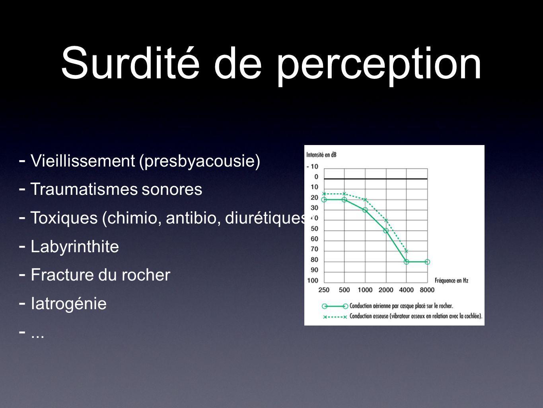 Surdité de perception Vieillissement (presbyacousie) Traumatismes sonores Toxiques (chimio, antibio, diurétiques) Labyrinthite Fracture du rocher Iatr
