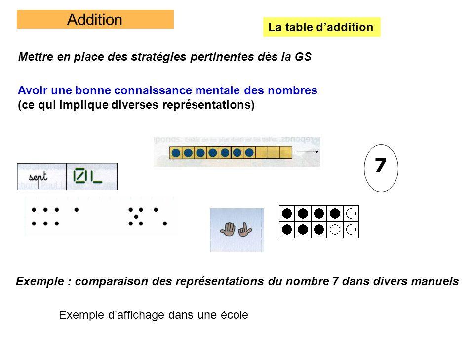 Addition La table daddition Mettre en place des stratégies pertinentes dès la GS Avoir une bonne connaissance mentale des nombres (ce qui implique div
